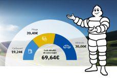 Routenplan ViaMichelin: Für eine optimale Kontrolle Ihrer Fahrtkosten